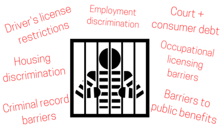 A cartoon figure stands behind bars with the barriers to reentry listed in red around them